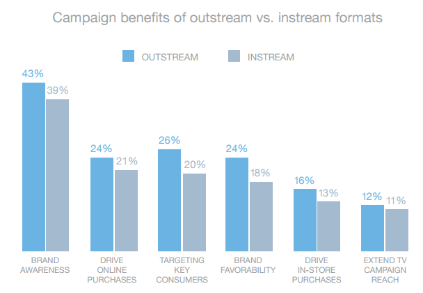 Campaign benefits of outstream
